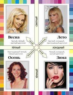 Как узнать свой цветотип кожи